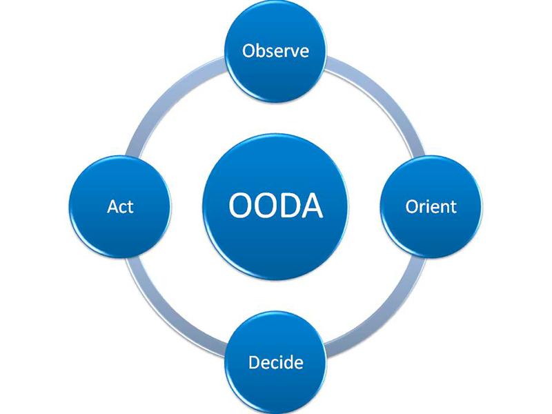 Resultado de imagen de ciclo OODA