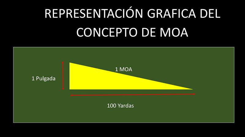 El concepto de MOA