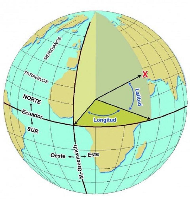 Sistemas de coordenadas Imagen 3[8278]