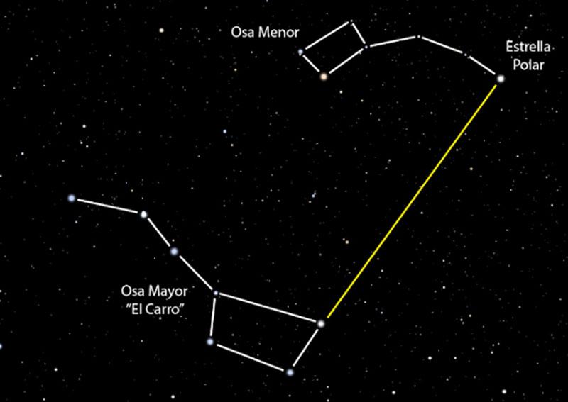 orientación con estrella polar